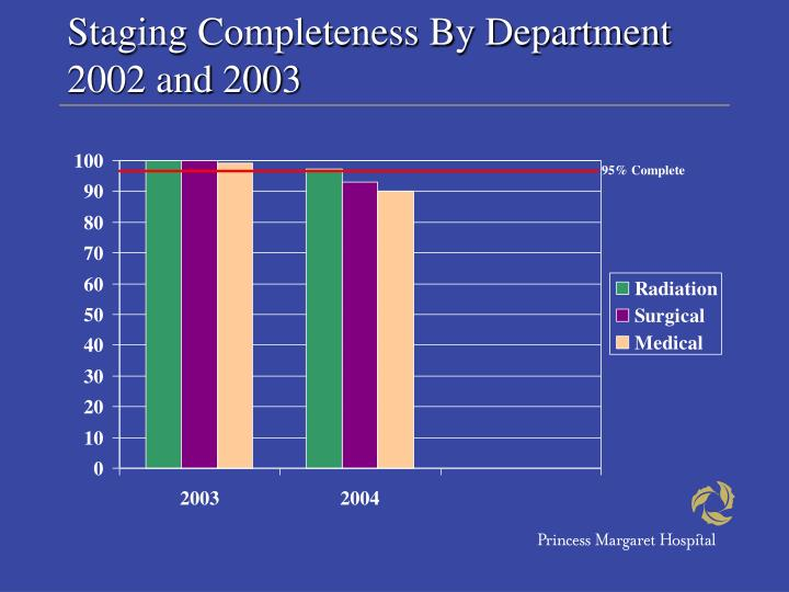 Staging Completeness By Department 2002 and 2003
