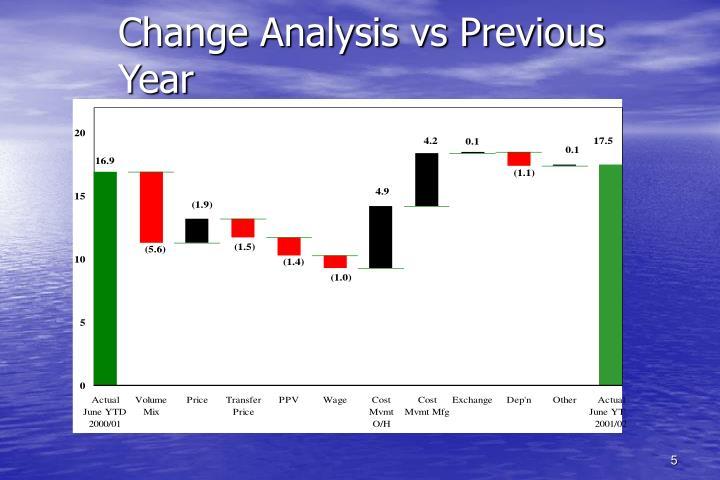 Change Analysis vs Previous Year