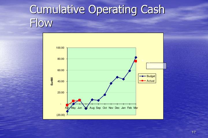Cumulative Operating Cash Flow