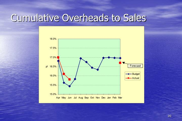 Cumulative Overheads to Sales