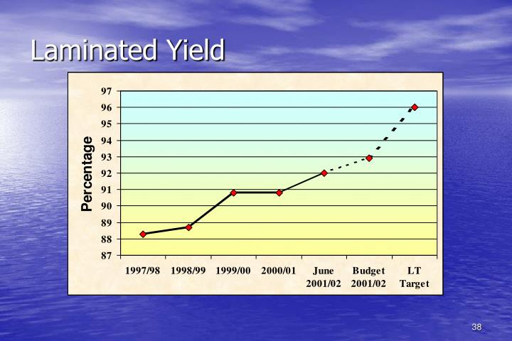 Laminated Yield