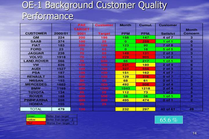 OE-1 Background Customer Quality Performance
