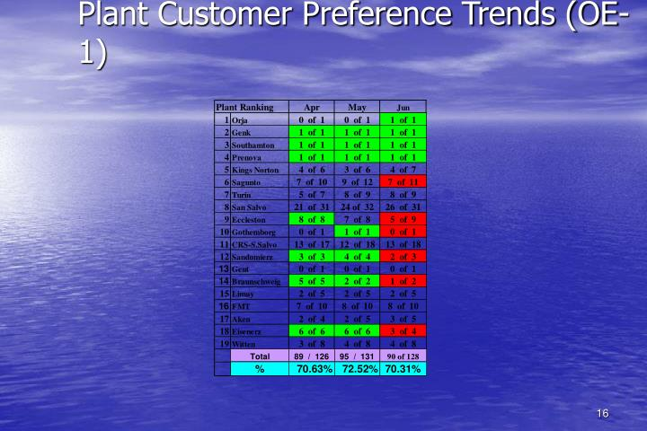 Plant Customer Preference Trends (OE- 1)