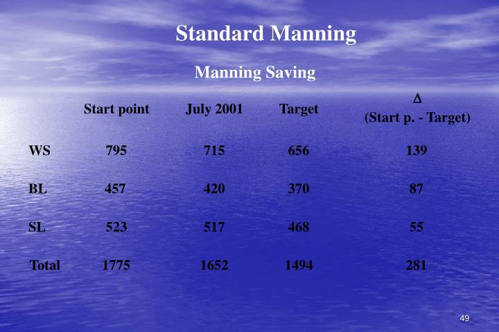 Standard Manning