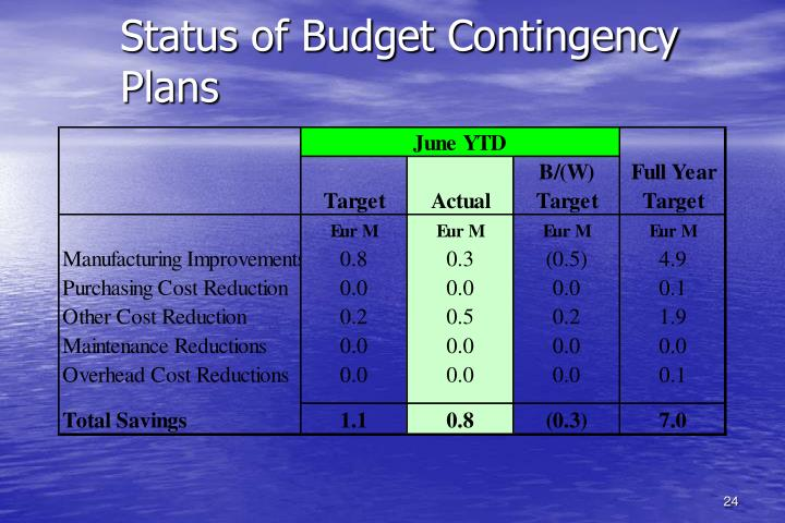 Status of Budget Contingency Plans