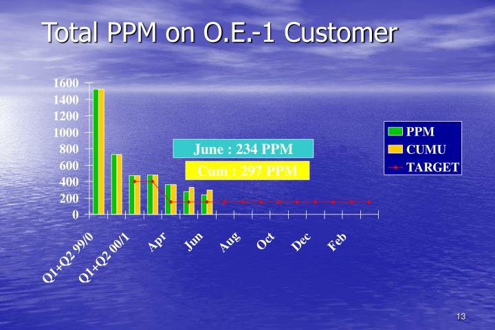 Total PPM on O.E.-1 Customer
