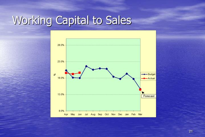 Working Capital to Sales