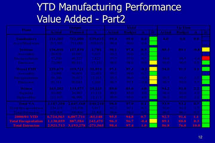 YTD Manufacturing Performance