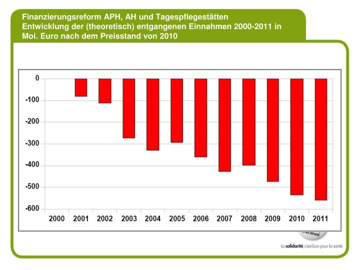 Finanzierungsreform APH, AH und Tagespflegestätten