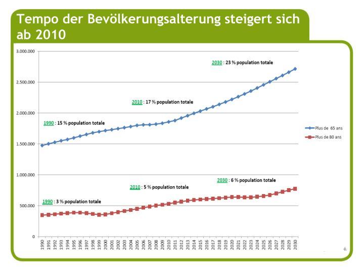 Tempo der Bevölkerungsalterung steigert sich ab 2010