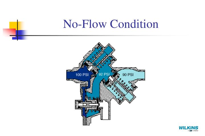No-Flow Condition