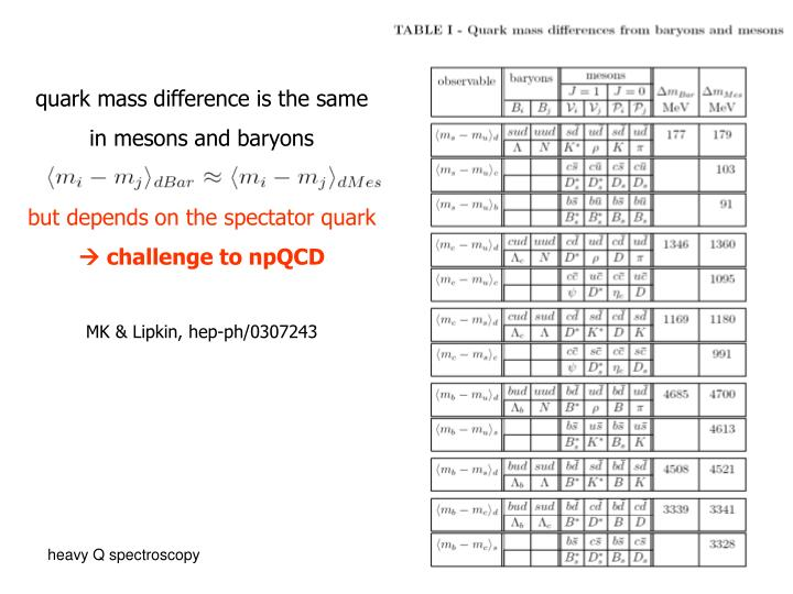 quark mass difference is the same
