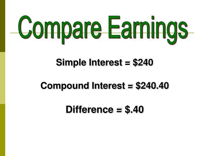 Simple Interest = $240