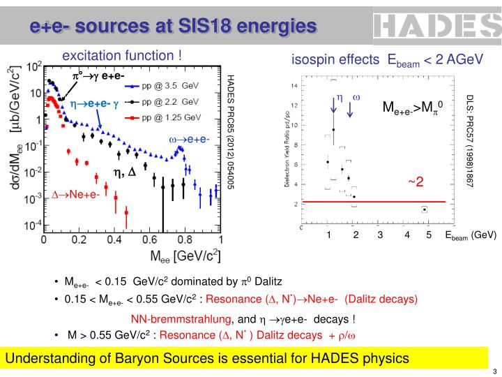 E e sources at sis18 energies