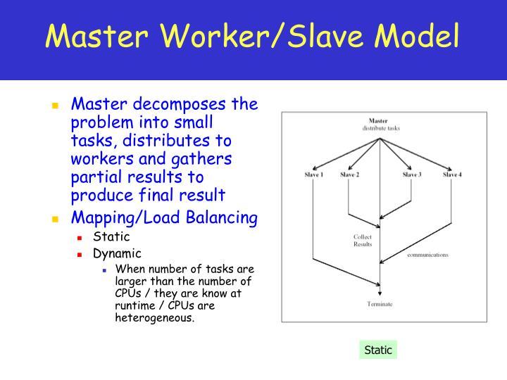 Master Worker/Slave Model
