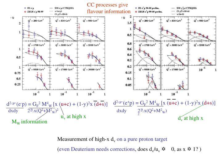 CC processes give flavour information