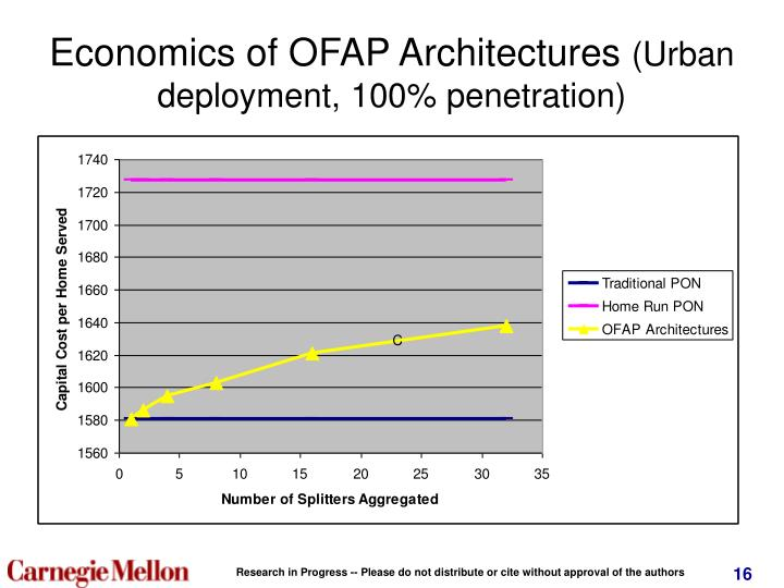 Economics of OFAP Architectures