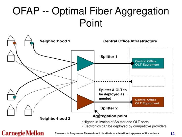 OFAP -- Optimal Fiber Aggregation Point