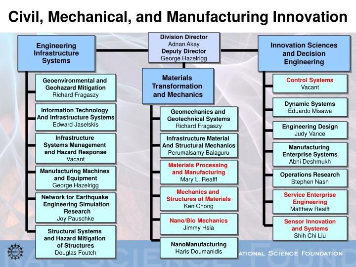 Civil, Mechanical, and Manufacturing Innovation