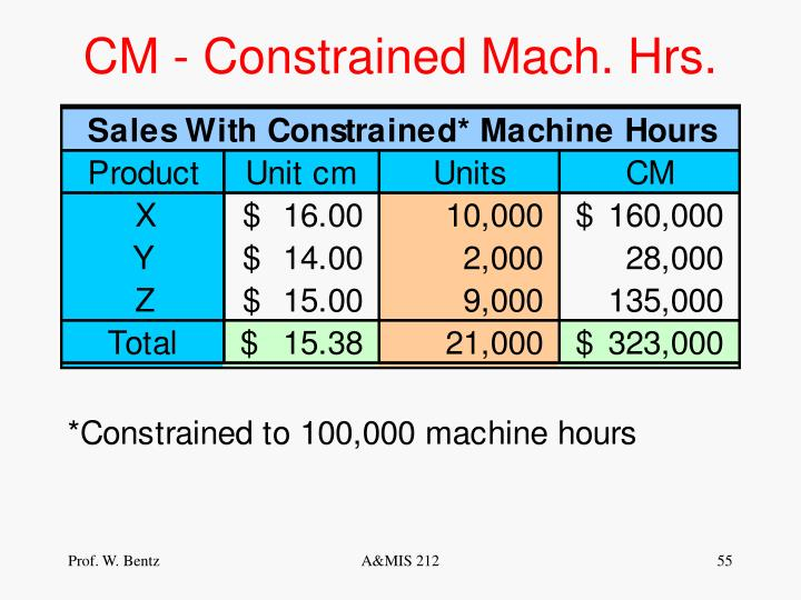 CM - Constrained Mach. Hrs.