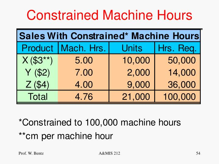Constrained Machine Hours