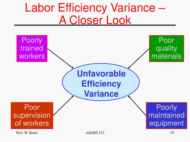 Labor Efficiency Variance –
