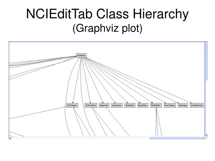 NCIEditTab Class Hierarchy