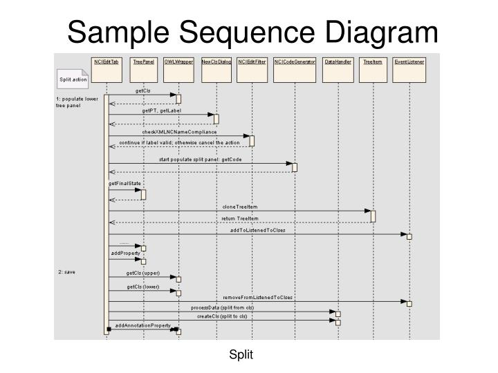 Sample Sequence Diagram