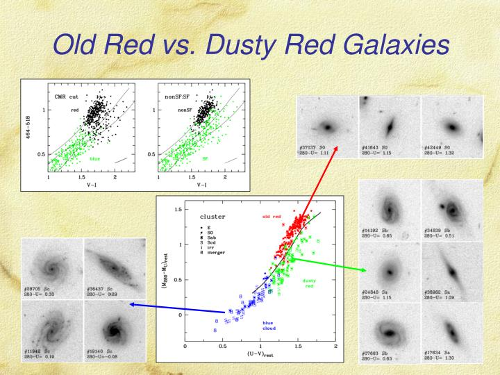 Old Red vs. Dusty Red Galaxies