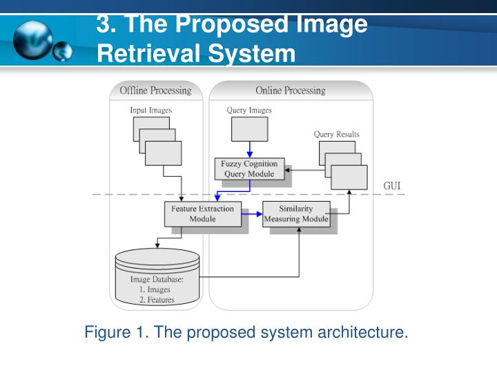 3. The Proposed Image Retrieval System