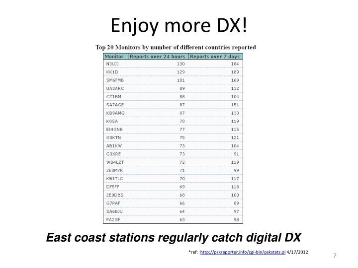 Enjoy more DX!