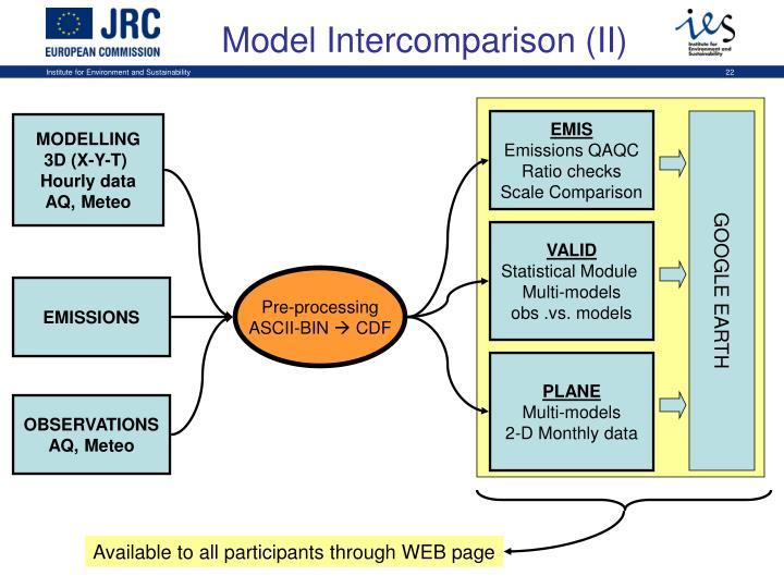 Model Intercomparison (II)