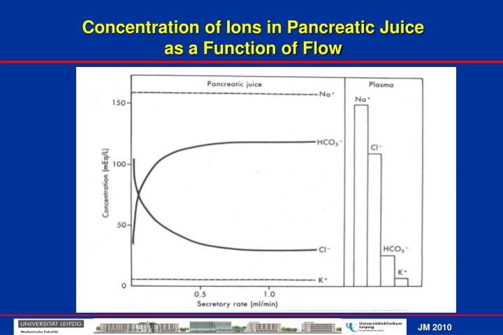 Concentration of Ions in Pancreatic Juice