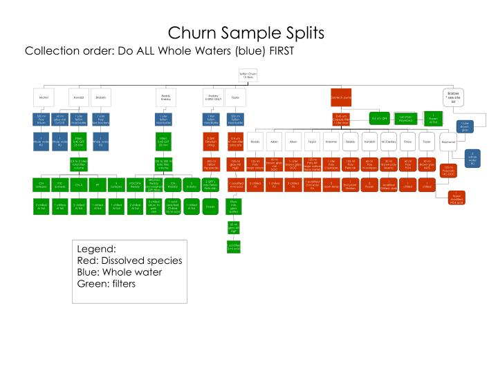 Churn Sample Splits
