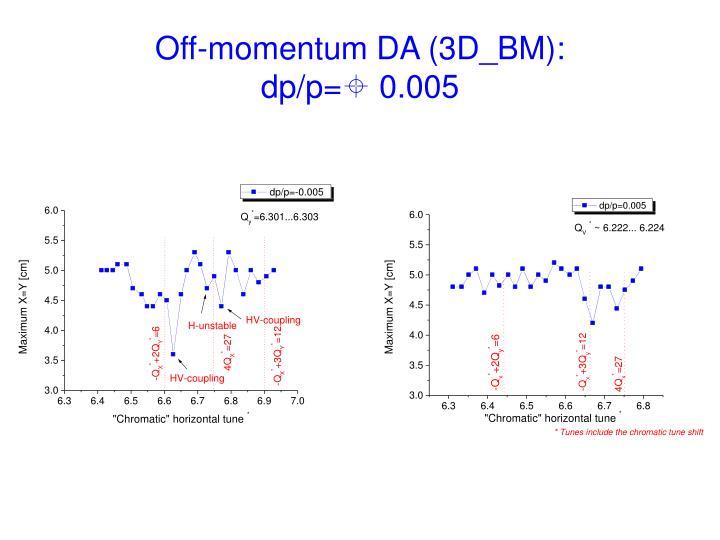 Off-momentum DA (3D_BM):