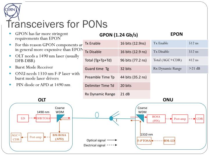 Transceivers for PONs