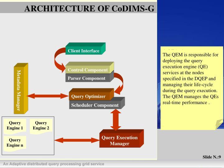 ARCHITECTURE OF CoDIMS-G