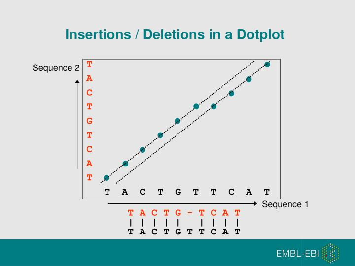 Insertions / Deletions in a Dotplot