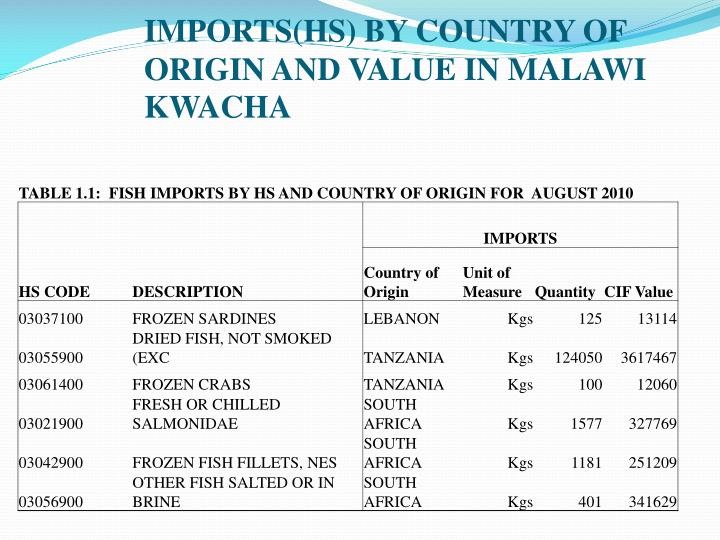 IMPORTS(HS) BY COUNTRY OF ORIGIN AND VALUE IN MALAWI KWACHA