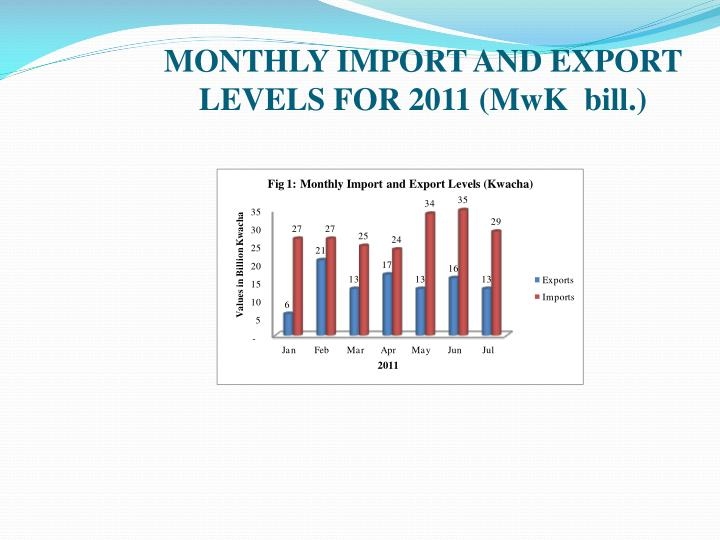 MONTHLY IMPORT AND EXPORT LEVELS FOR 2011 (