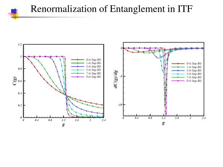 Renormalization of Entanglement in ITF
