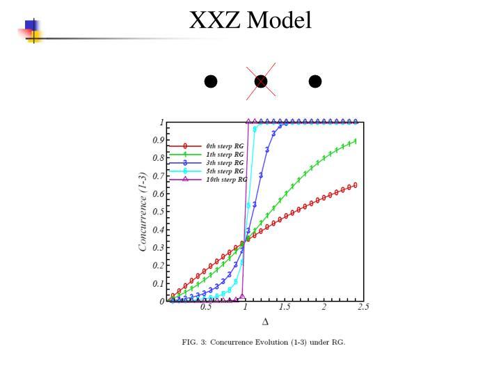 XXZ Model