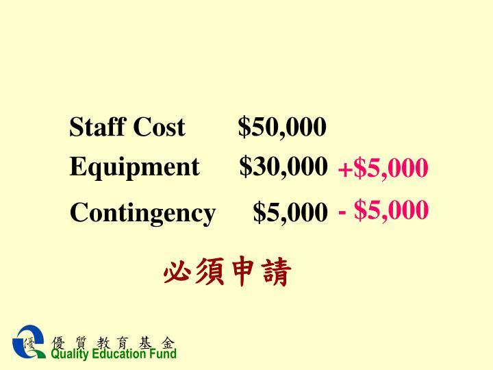 Staff Cost       $50,000