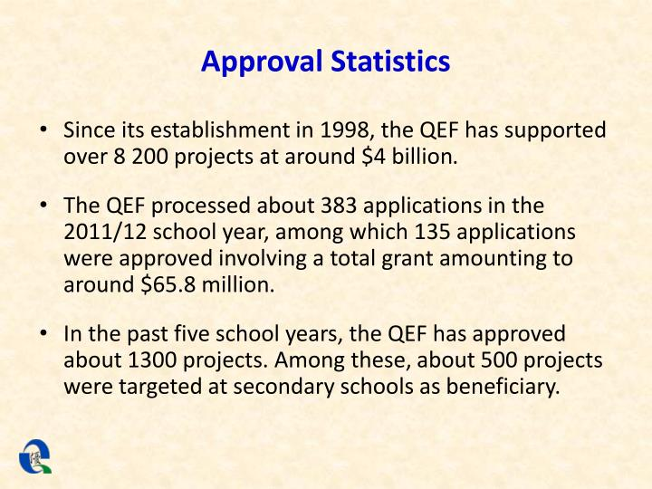 Approval Statistics