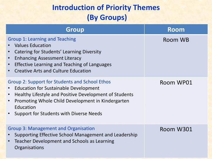 Introduction of Priority Themes