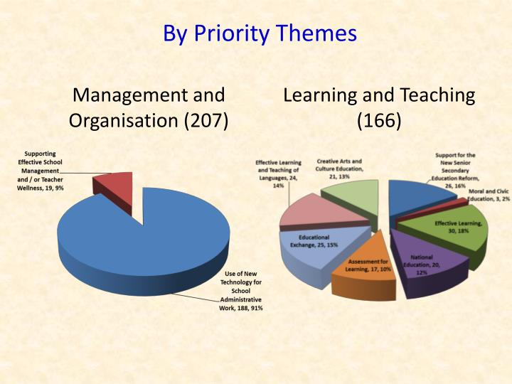 By Priority Themes