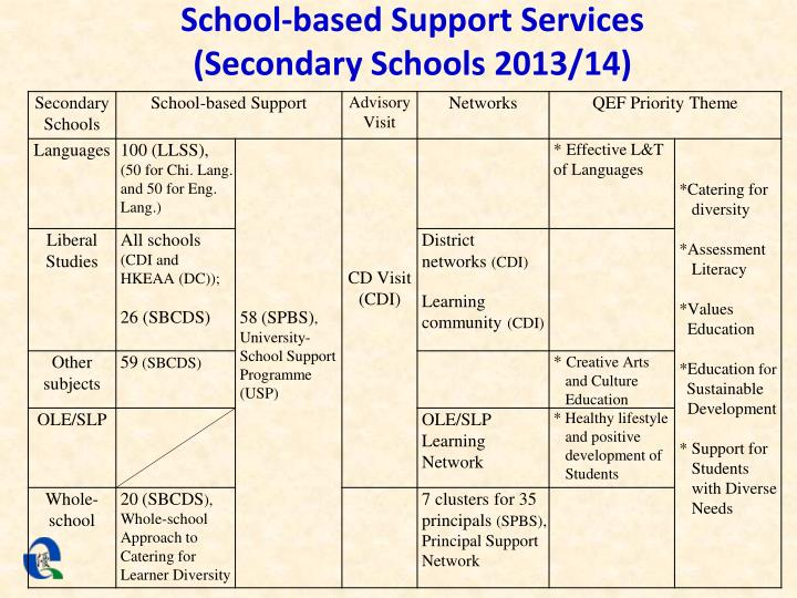 School-based Support Services