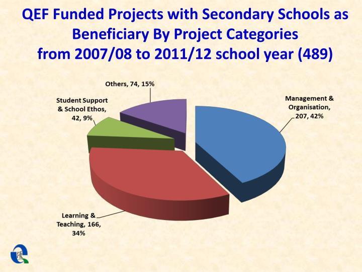 QEF Funded Projects with Secondary Schools as Beneficiary By Project Categories