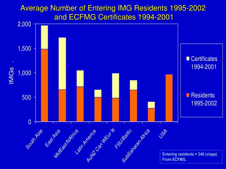 Average Number of Entering IMG Residents 1995-2002