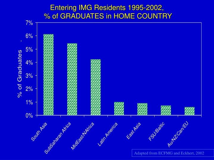 Entering IMG Residents 1995-2002,